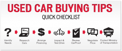 6 Factors to Consider When Buying a Used Car In USA